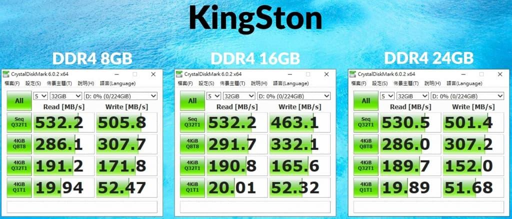 02-2_記憶體大小影響 ssd 效能嗎_ddr4-8-16-24gb_kingston_win10-home 1024x438