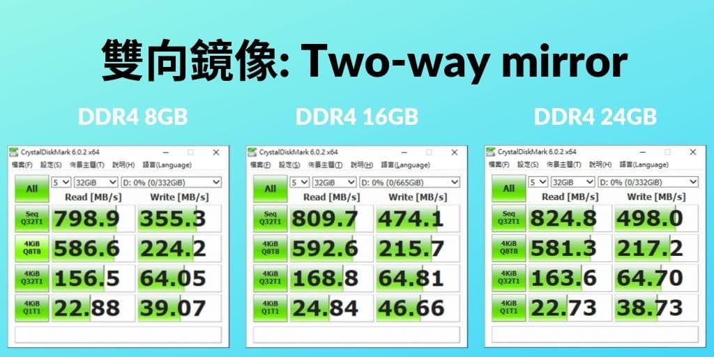 03_ Win10儲存集區的讀寫效能比較 雙面鏡像 1024X512
