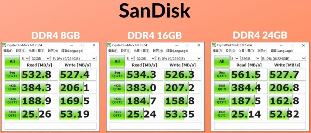 04-2_記憶體大小影響固態硬碟效能嗎_ddr4-8-16-24gb_sandisk_win10-home 1024x439