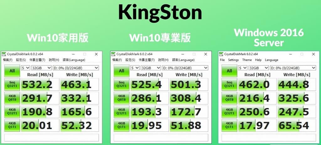 11-不同 作業系統 會影響SSD效能嗎_DDR4-16GB_Kingston_1024x762