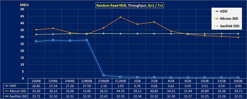 03 提升硬碟速度的方法 random read 4kib throughput HDD vs SSD 1024x410