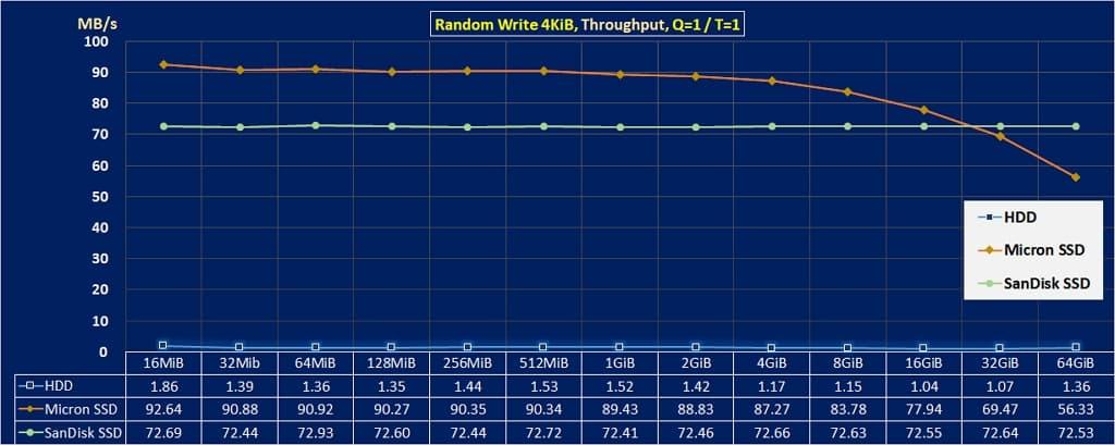 05 提升硬碟速度方法 random wr 4KiB throughput HDD vs SSD 1024x409
