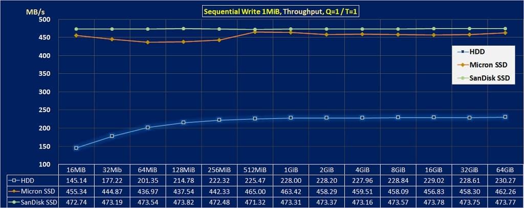 06 提升【 硬碟速度 】的方法 seq wr 1MiB throughput HDD vs SSD 1024x406