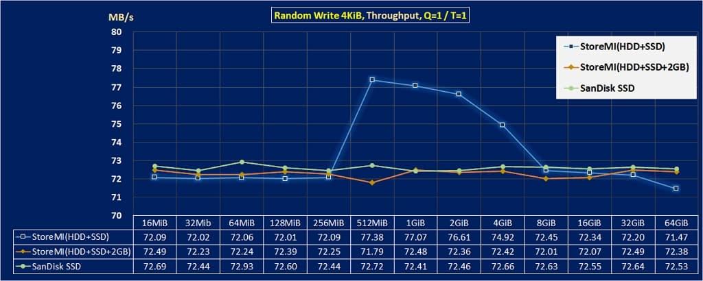 10 提升硬碟速度的方法rand wr 4KiB throughput AMD StoreMI 1024x406