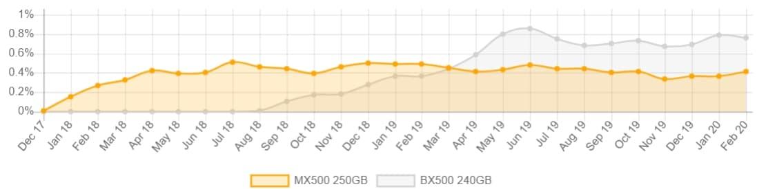 05_ MX500-BX500 maket share