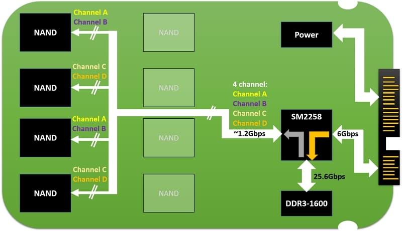 12_ SSD NAND flash read write throughput