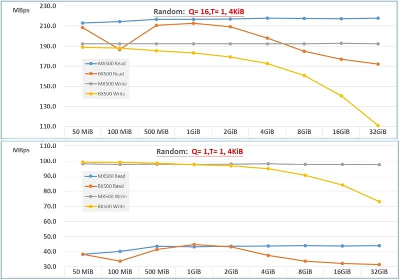 17_ MX500 BX500 CrystalDiskMark result- random RW (1)