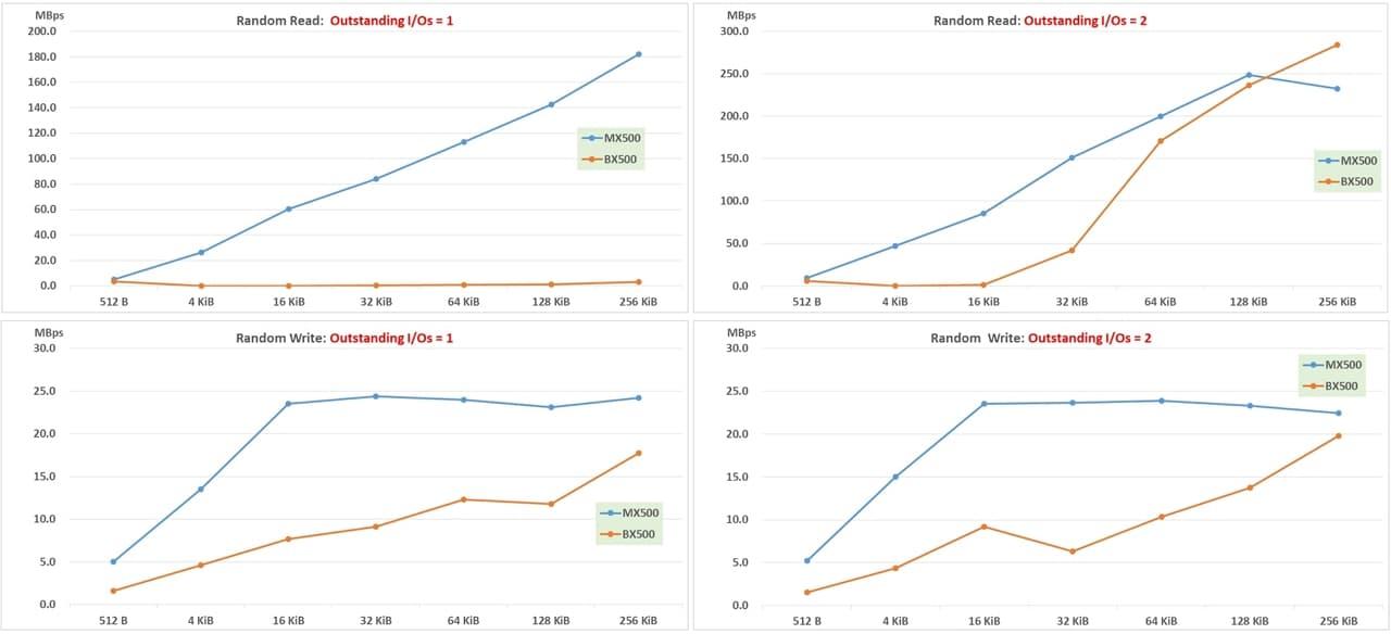 IOmeter result_ random Read Write-1