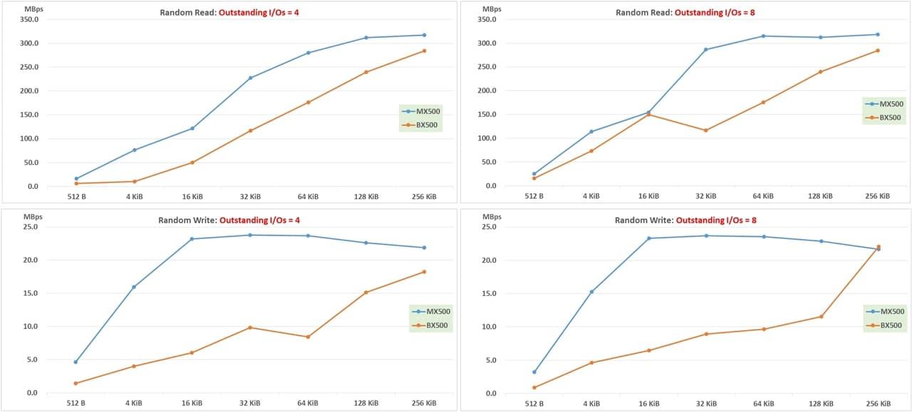 IOmeter result_ random Read Write-2