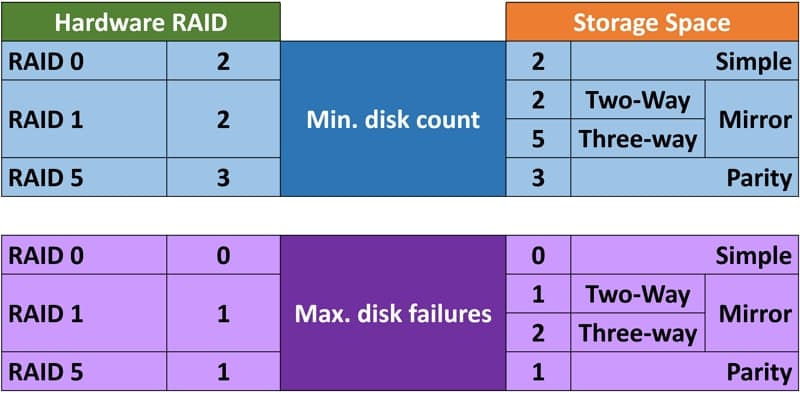 02_ Storage Space vs Hardware RAID types_800x393