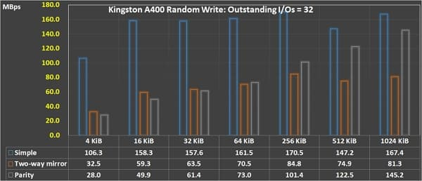 18_ Random Write QD 32 Storage Space Simple Mirror Parity comparison