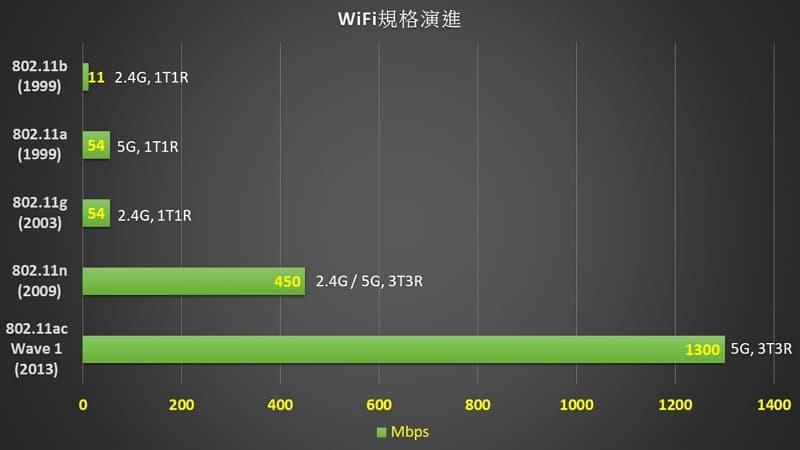 05_ 802.11ac Router D-Link DIR-825+ WiFi spec 800X450
