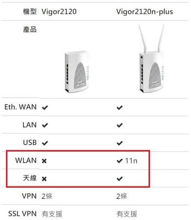35- Vigor2120 VPN 路由器 系列差異表