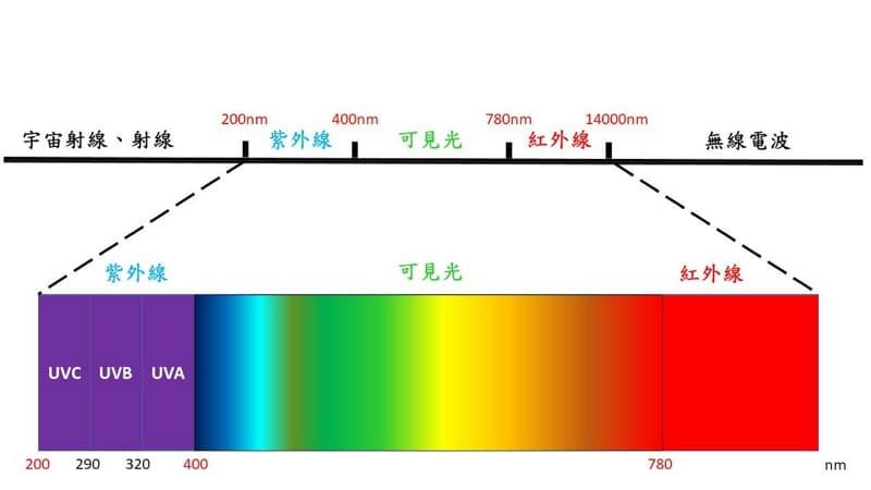 03_ 美白方法 讓妳的臉部肌膚再白回來 光譜圖-FHD