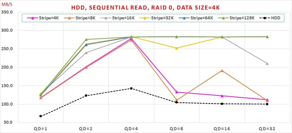 01 HDD, Sequential Read, RAID 0 , Data Size=4K