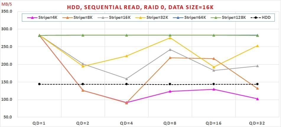 02 HDD, Sequential Read, RAID 0 , Data Size=16K