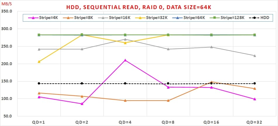 03 HDD, Sequential Read, RAID 0 , Data Size=64K