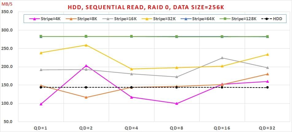 04 HDD, Sequential Read, RAID 0 , Data Size=256K