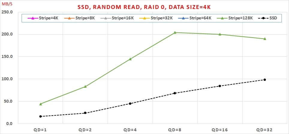 04 Intel VROC SSD, Random Read, RAID 0, Data Size=4K
