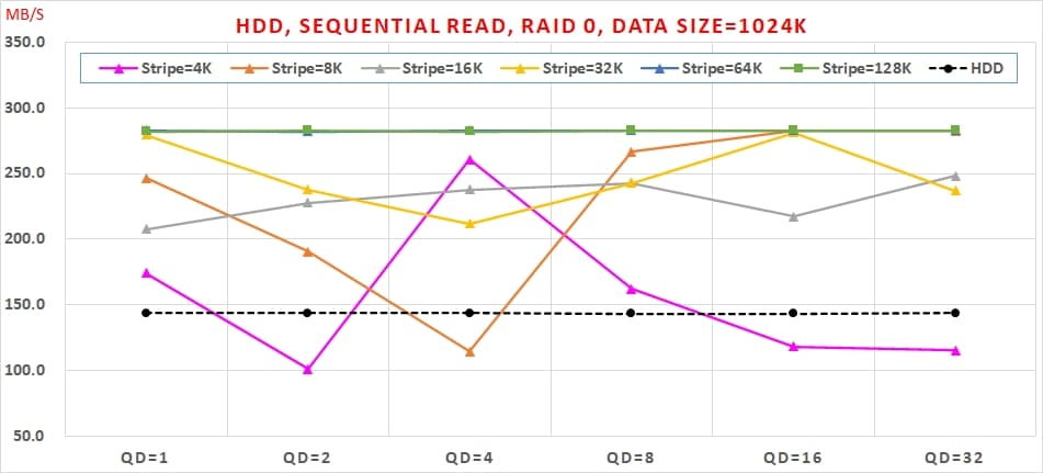 05 HDD, Sequential Read, RAID 0 , Data Size=1024K