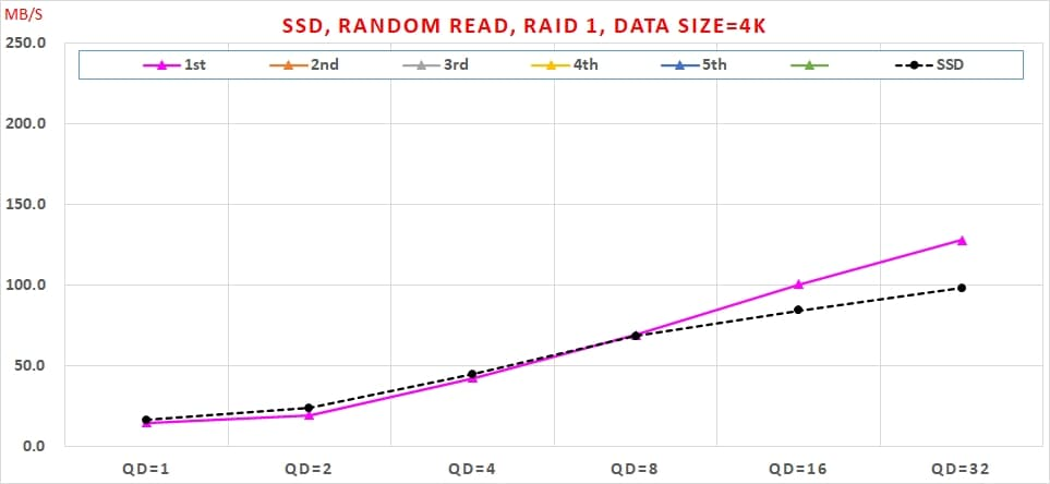 05 Intel VROC SSD, Random Read, RAID 1, Data Size=4K