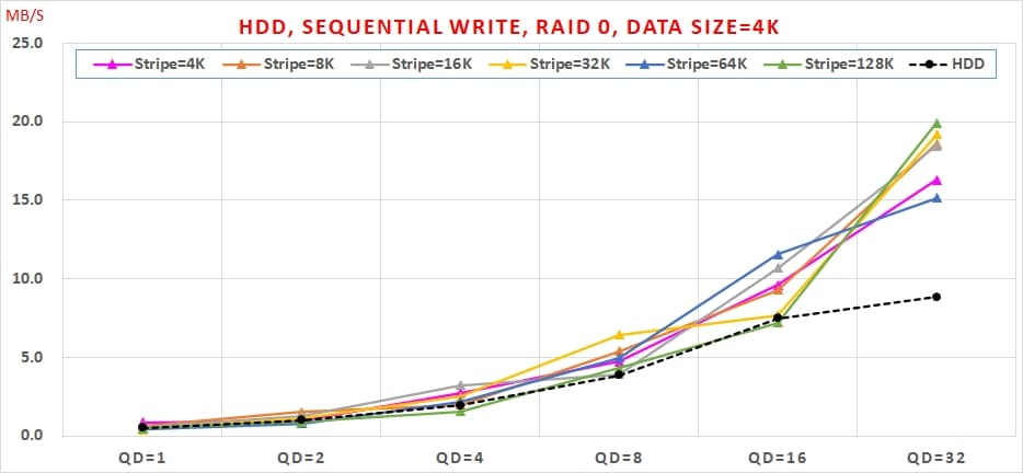 06 HDD, Sequential Write, RAID 0 , Data Size=4K