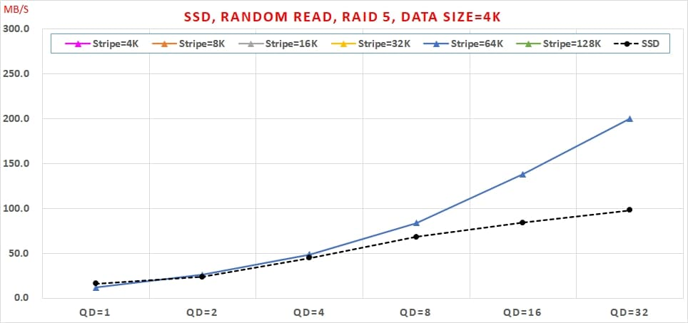 06 Intel VROC SSD, Random Read, RAID 5, Data Size=4K