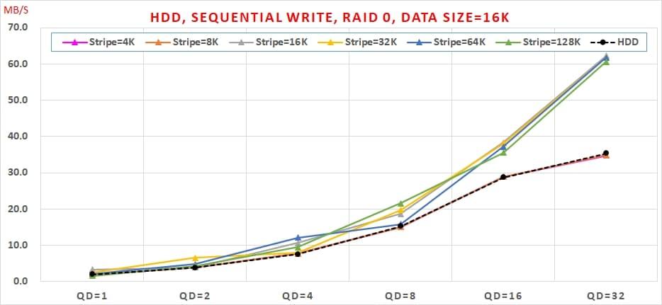 07 HDD, Sequential Write, RAID 0 , Data Size=16K
