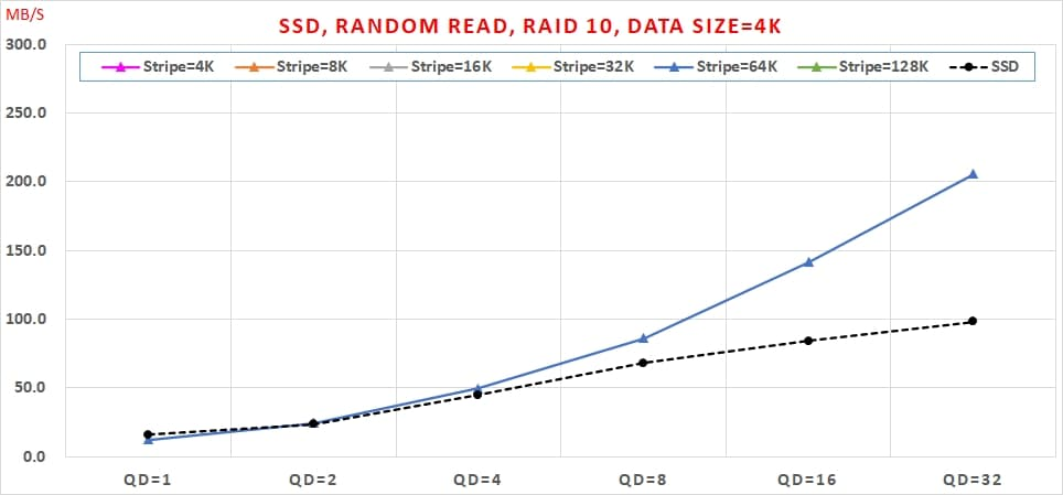 07 Intel VROC SSD, Random Read, RAID 10, Data Size=4K
