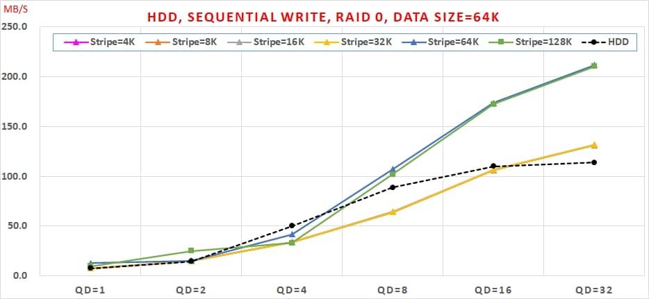 08 HDD, Sequential Write, RAID 0 , Data Size=64K