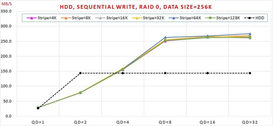 09 HDD, Sequential Write, RAID 0 , Data Size=256K
