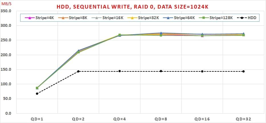 10 HDD, Sequential Write, RAID 0 , Data Size=1024K