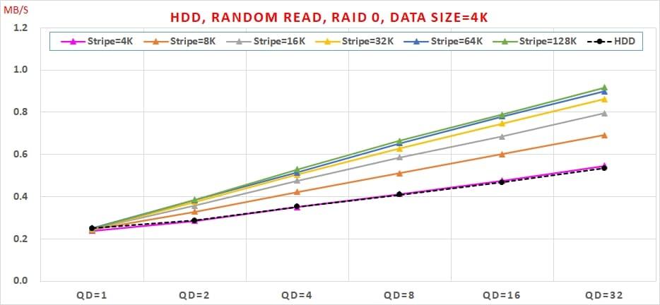 11 HDD, Random Read, Data Size=4K