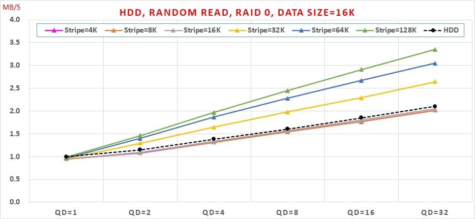 12 HDD, Random Read, Data Size=16K