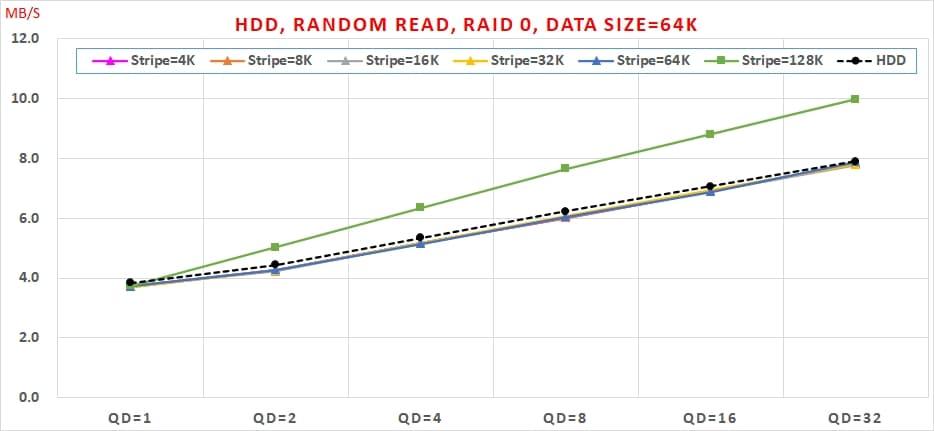 13 HDD, Random Read, Data Size=64K
