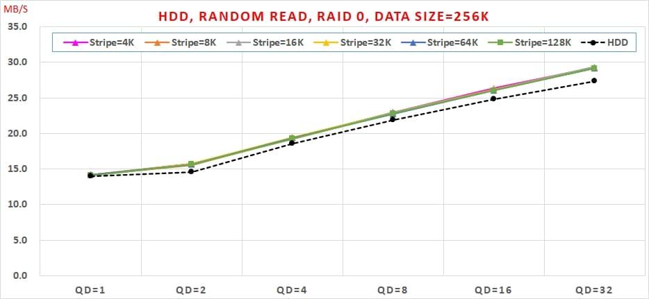 14 HDD, Random Read, Data Size=256K