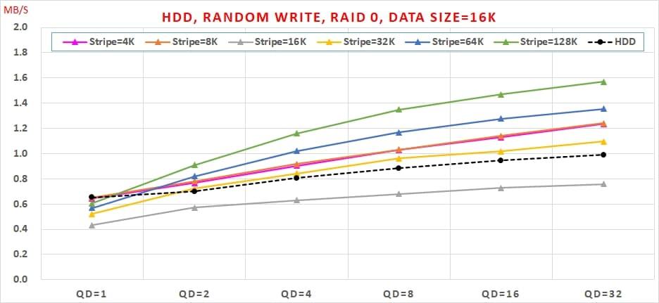 17 HDD, Random Write, Data Size=16K