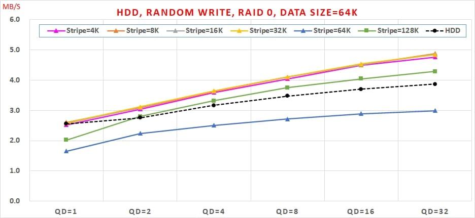 18 HDD, Random Write, Data Size=64K