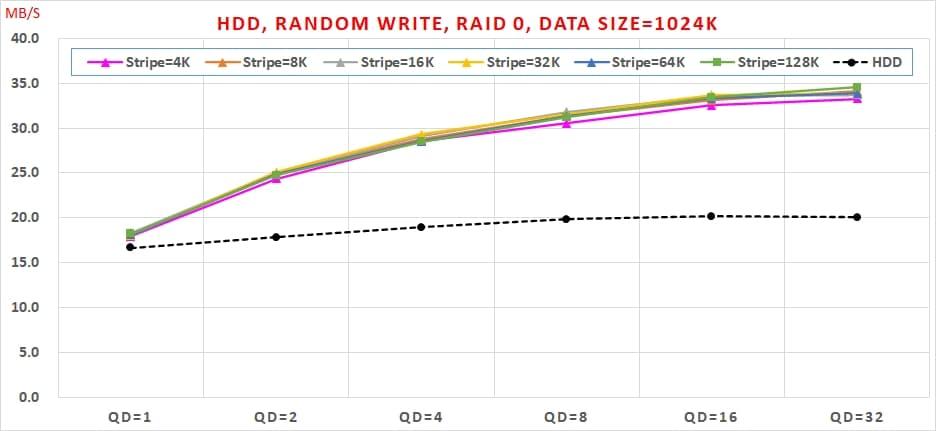 20 HDD, Random Write, Data Size=1024K