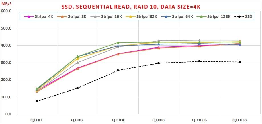 01 哪種 SSDRAID 可以兼顧【讀寫效能】與【資料安全】呢  Sequential Read, RAID10, Data Size=4K
