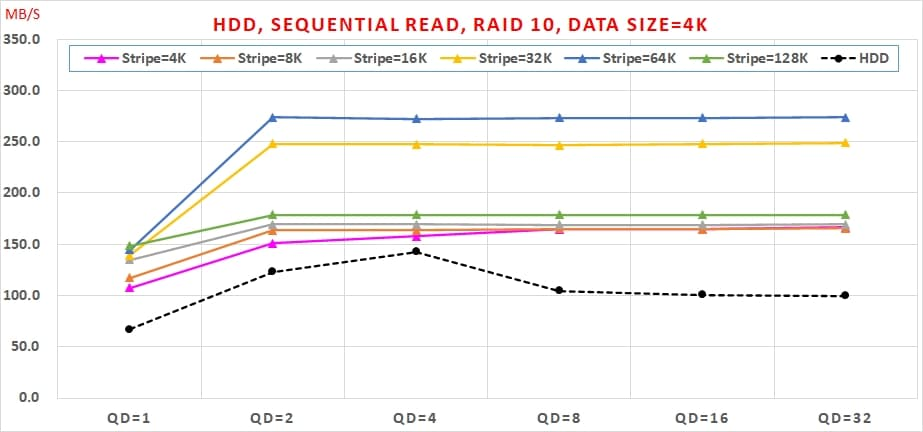 01 Intel VROC HDD 效能, Sequential Read, RAID 10, Data Size=4K
