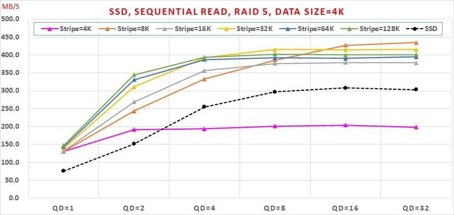 01 SATA SSD 免費軟體,效能與資料安全可以兼顧嗎, Sequential Read, RAID 5, Data Size=4K