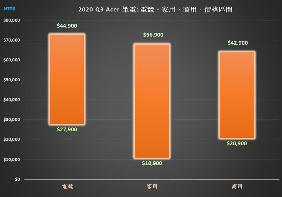 01_Acer NB 2020Q3 分類表