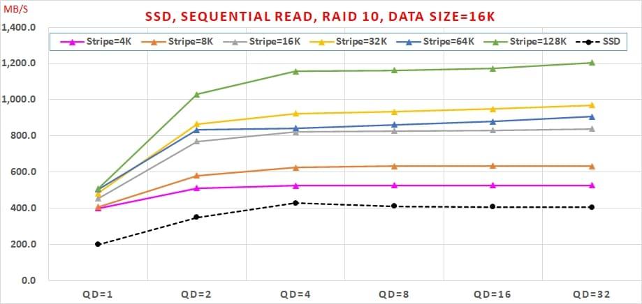 02 哪種 SSDRAID 可以兼顧【讀寫效能】與【資料安全】呢  Sequential Read, RAID10, Data Size=16K