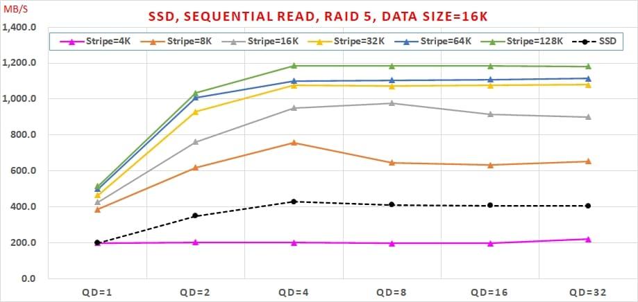 02 SATA SSD 免費軟體,效能與資料安全可以兼顧嗎, Sequential Read, RAID 5, Data Size=16K