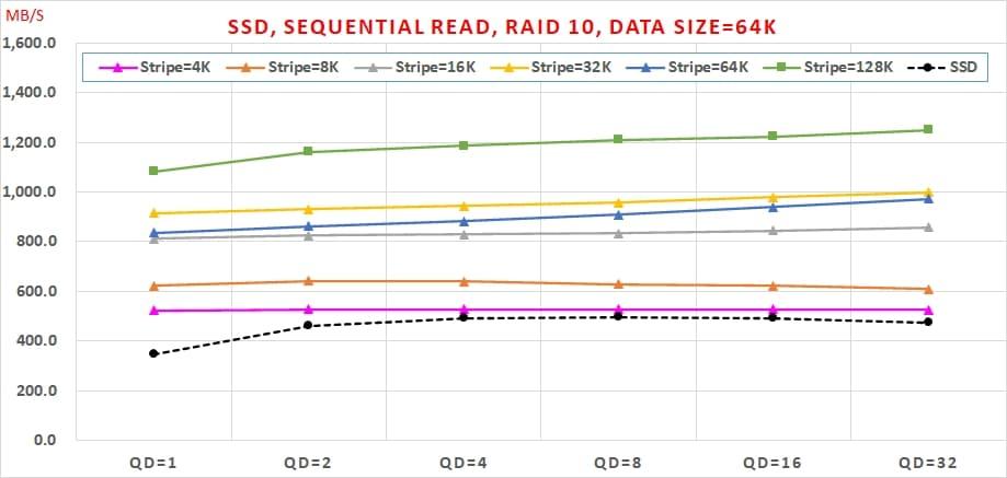 03 哪種 SSDRAID 可以兼顧【讀寫效能】與【資料安全】呢  Sequential Read, RAID10, Data Size=64K