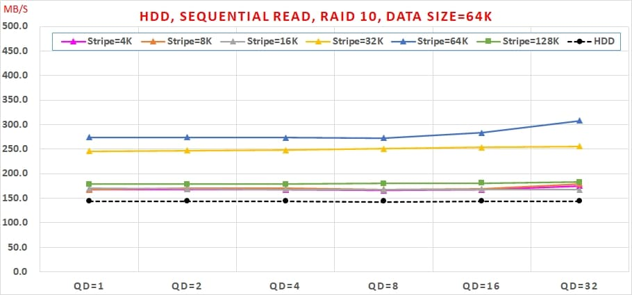 03 Intel VROC HDD 效能, Sequential Read, RAID 10, Data Size=64K