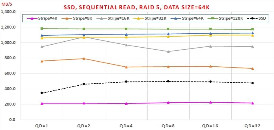 03 SATA SSD 免費軟體,效能與資料安全可以兼顧嗎, Sequential Read, RAID 5, Data Size=64K