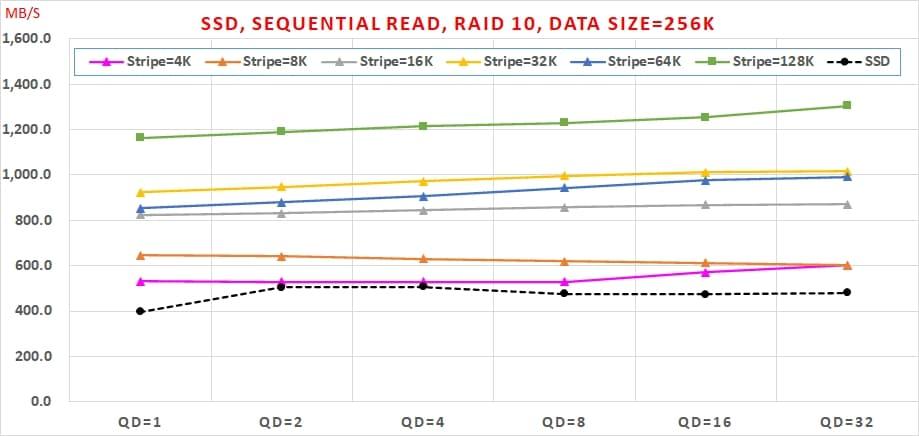 04 哪種 SSDRAID 可以兼顧【讀寫效能】與【資料安全】呢  Sequential Read, RAID10, Data Size=256K