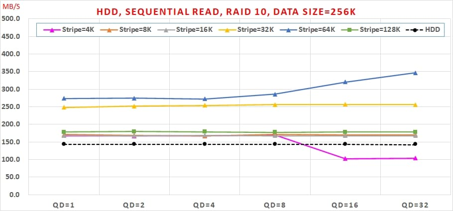 04 Intel VROC HDD 效能, Sequential Read, RAID 10, Data Size=256K
